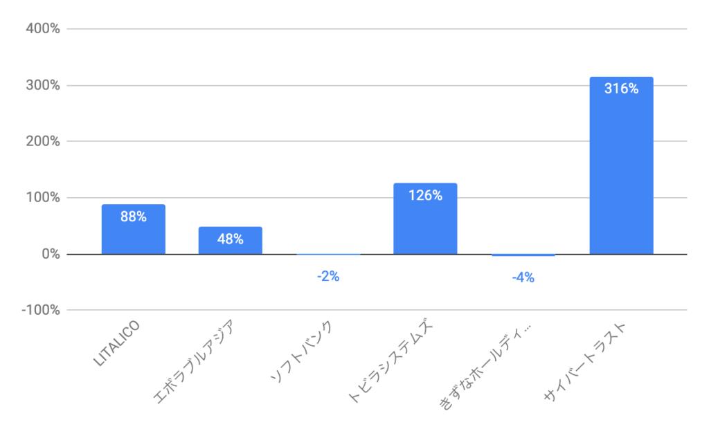 IPOの成績
